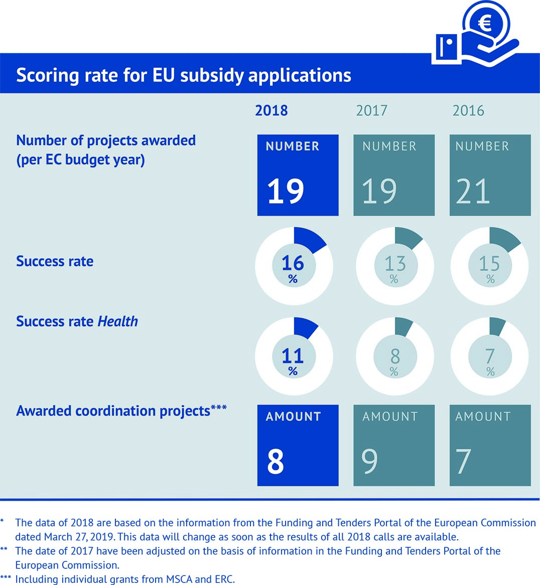 Scoring rate for EU subsidy applications
