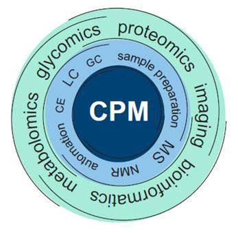 Schematic summary of the activities and expertise at CPM