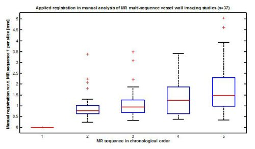 Movement of subject within one MR study increases over time.